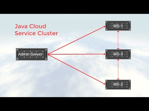Scale with Oracle Java Cloud Service - Part II: Scale a Node