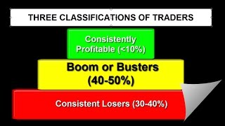 FOREX STRATEGIES: The 2618 & 3 Classifications of Traders