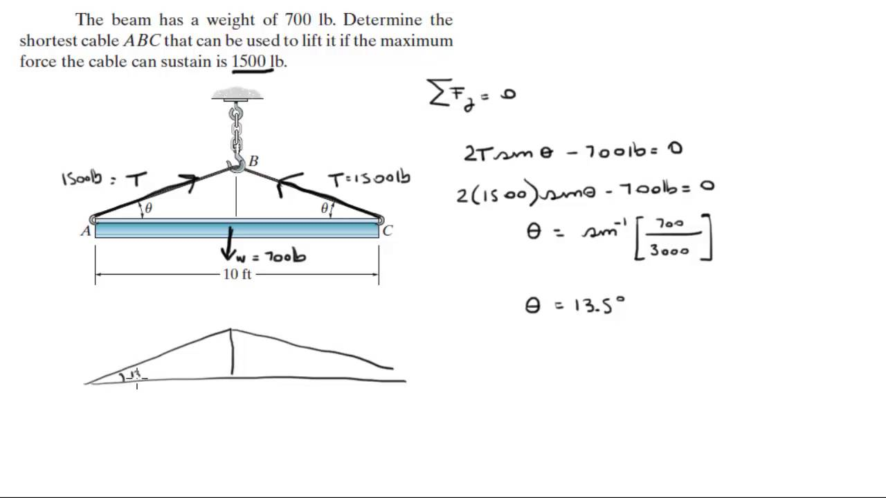Determine the shortest cable ABC that can be used to lift the beam
