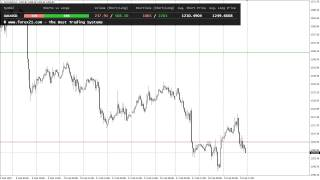 Forex Insider - XAUUSD (GOLD) Time Lapse