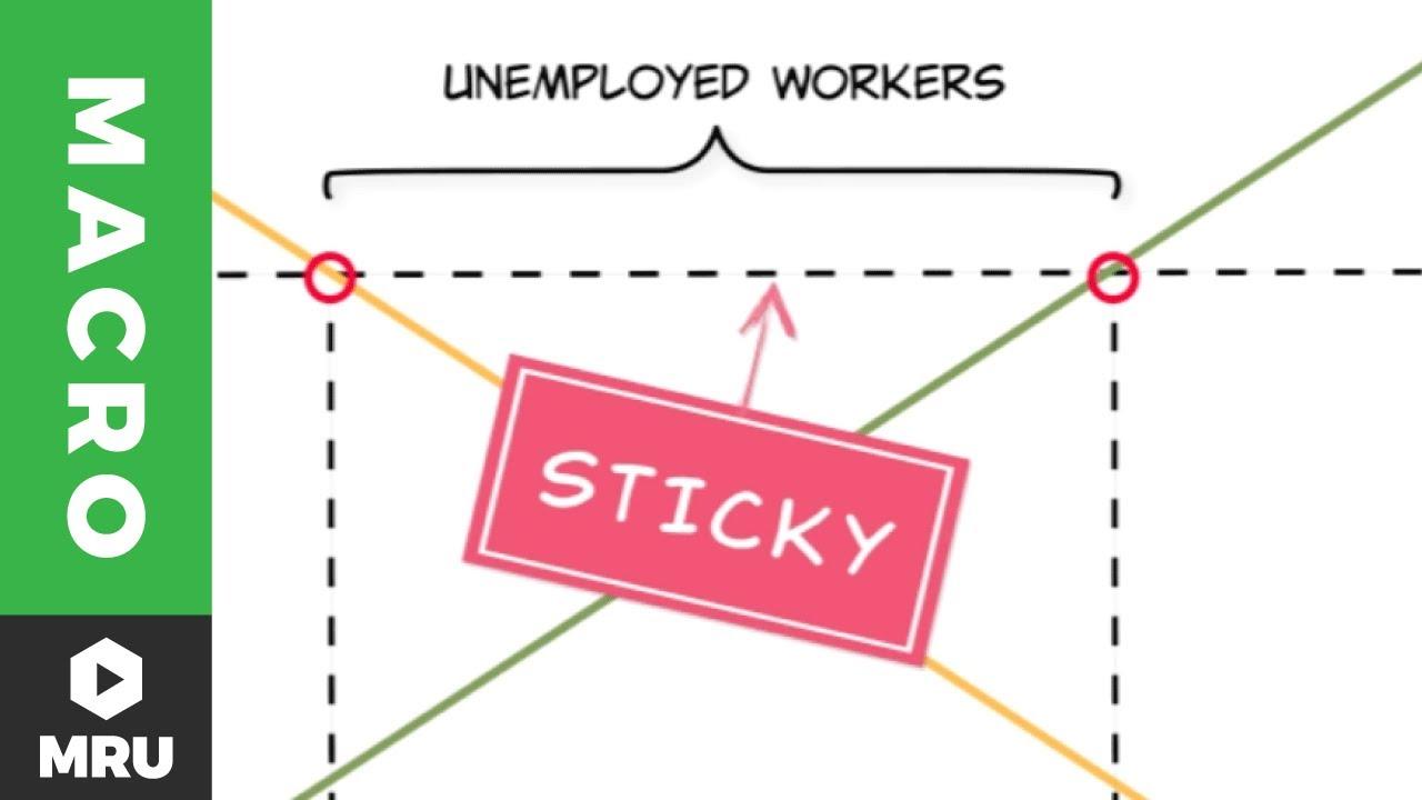 diagram of unemployment [ 1280 x 720 Pixel ]