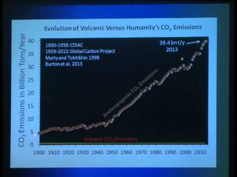 Winchester Academy - Volcanic Versus Anthropogenic CO2 Emissions
