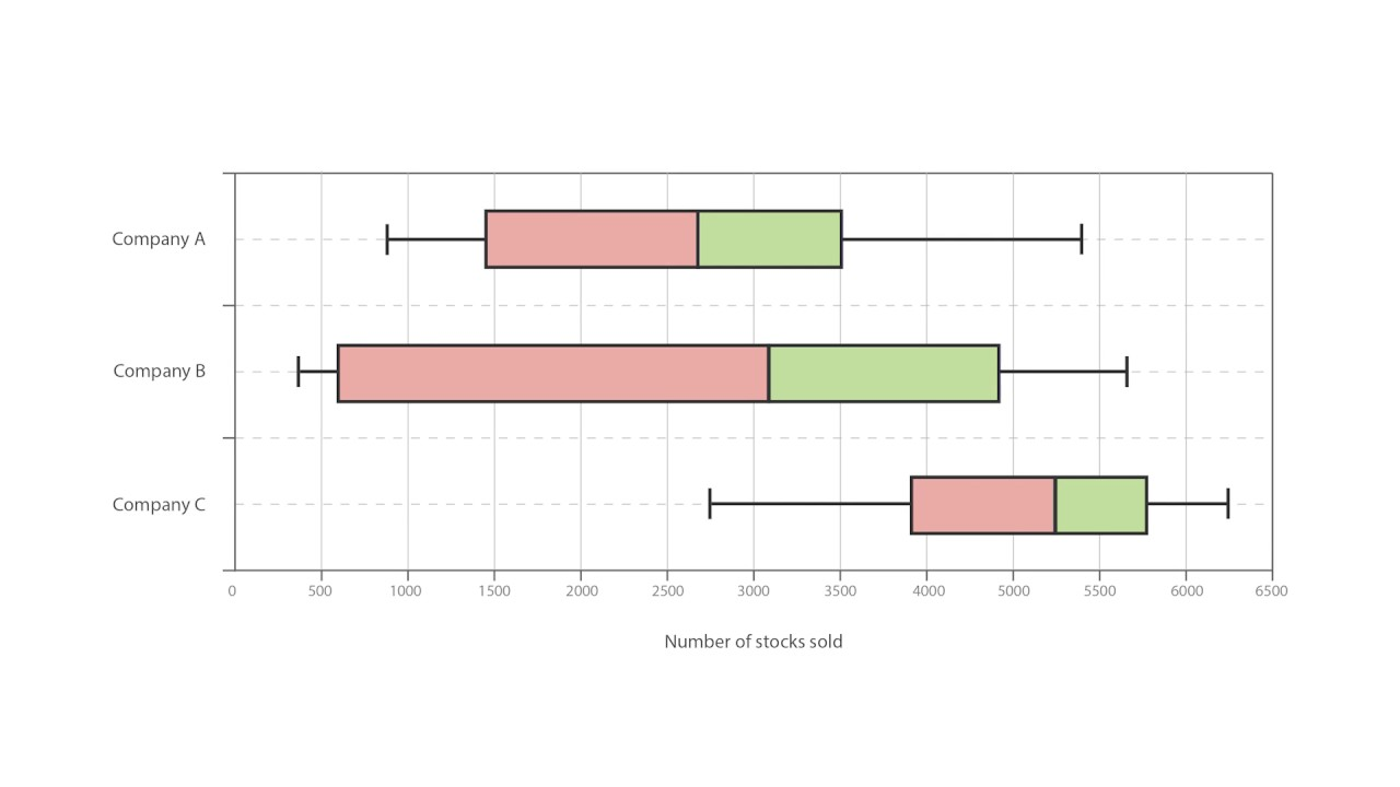 A Guide To Box And Whisker Plots