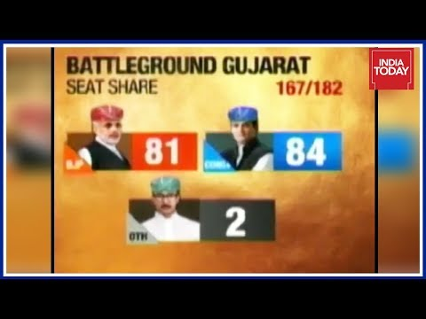 Gujarat Election Results LIVE | Dramatic Reversal In Gujarat, Congress Makes A Huge Comeback