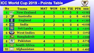 ICC World Cup 2019 Point Table - UPDATE 13/6/2019