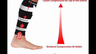 How do compression leg sleeves and compression socks work
