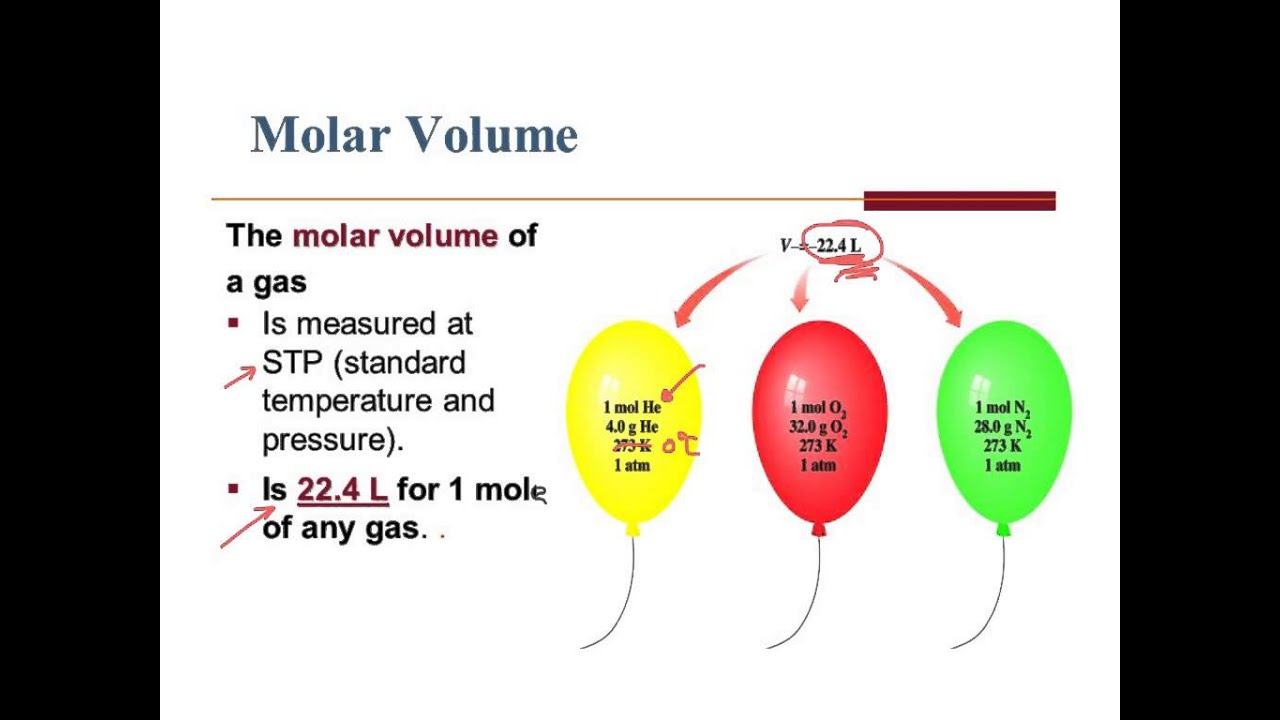 an analysis of the method of determining the molar volume of a gas
