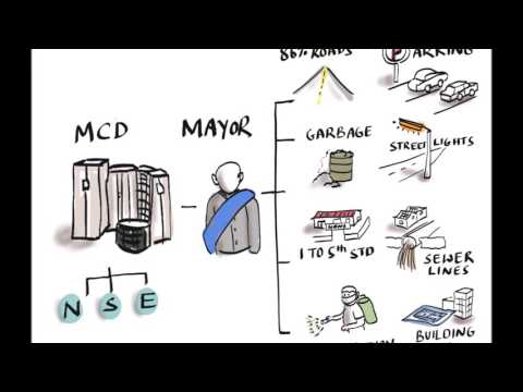 How Delhi Half State Work is divided among Center, State & MCD