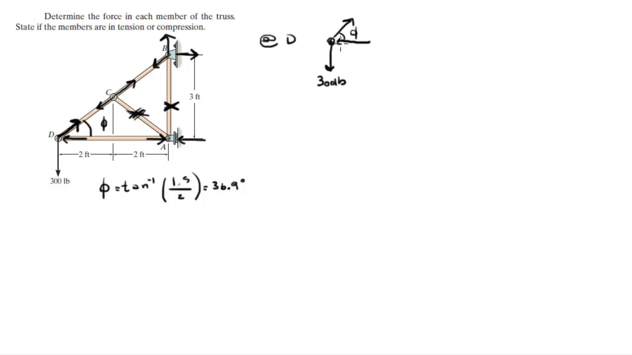 fig1 free body diagram for truss