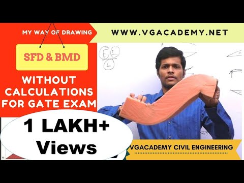 best method to draw shear force diagram(SFD) and bending moment diagram(BMD)