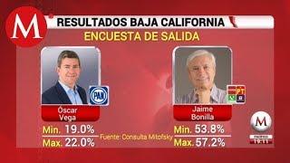 Jaime Bonilla gana ventaja en elecciones de Baja California