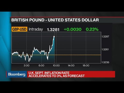 U.K. Inflation Pushes to 3% on Food, Transport