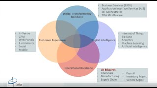 Webinar: JD Edwards Integration & Digital Transformation using BSSV, AIS & IoT