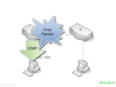 3. Maximum Transmission Unit MTU