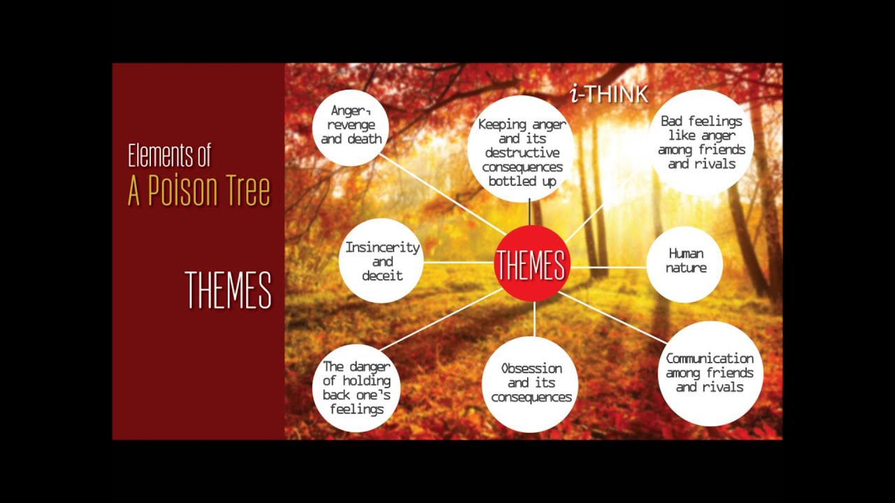 A POISON TREE - By William Blake (chegusiti) - YouTube