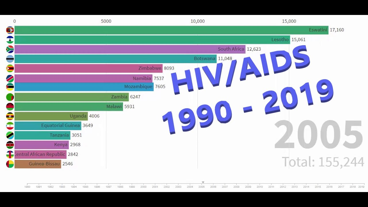 Year on Year HIV/AIDS infected people - Country wise (1990-2019)
