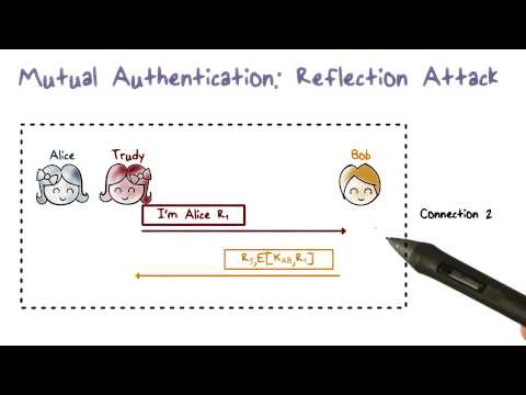 Mutual Authentication  Simplified