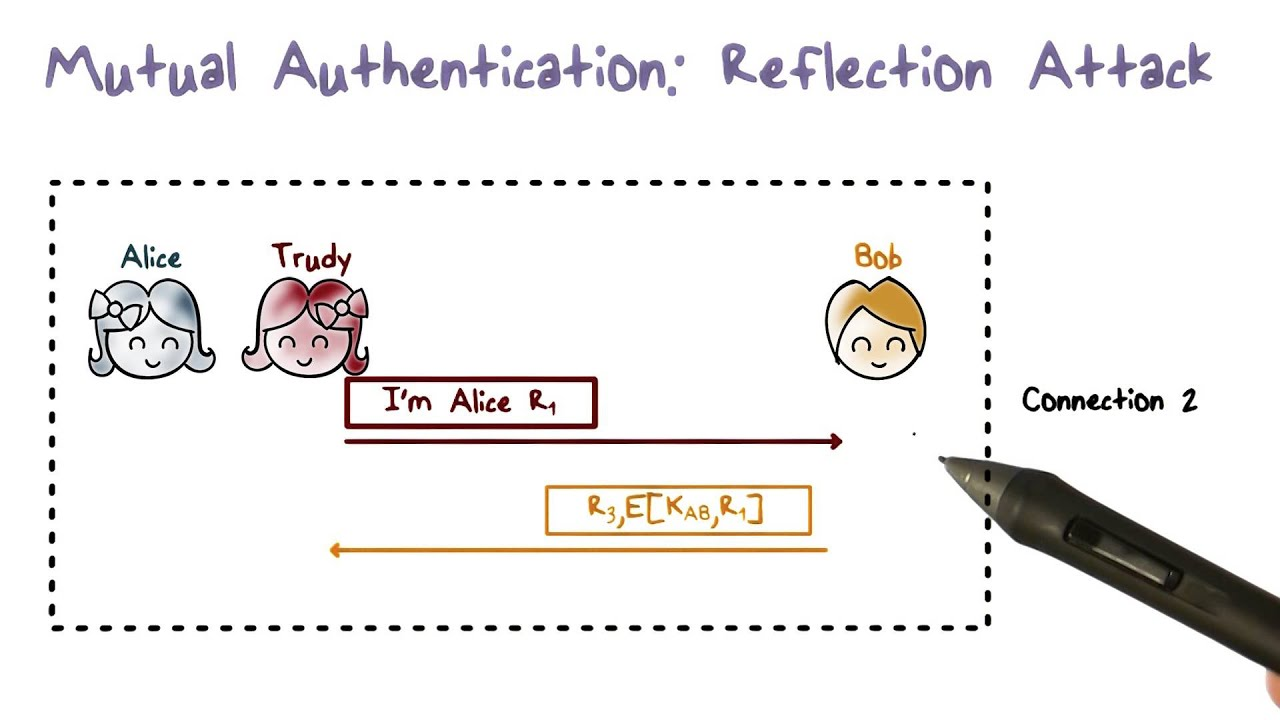 Mutual Authentication Simplified Youtube