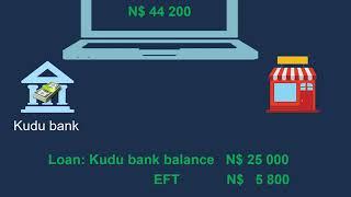 Repaying a Loan - part 1