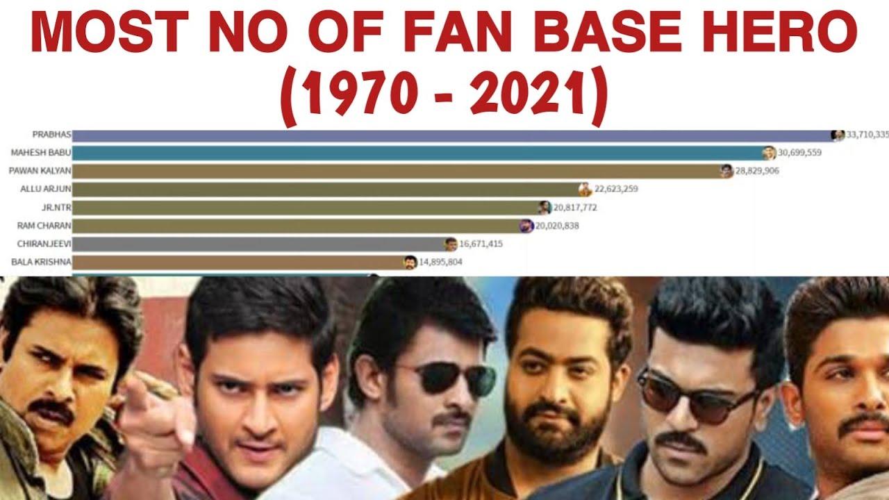 Download TOP 10 Most Popular Actor in  Telugu Cinema (1970-2021)