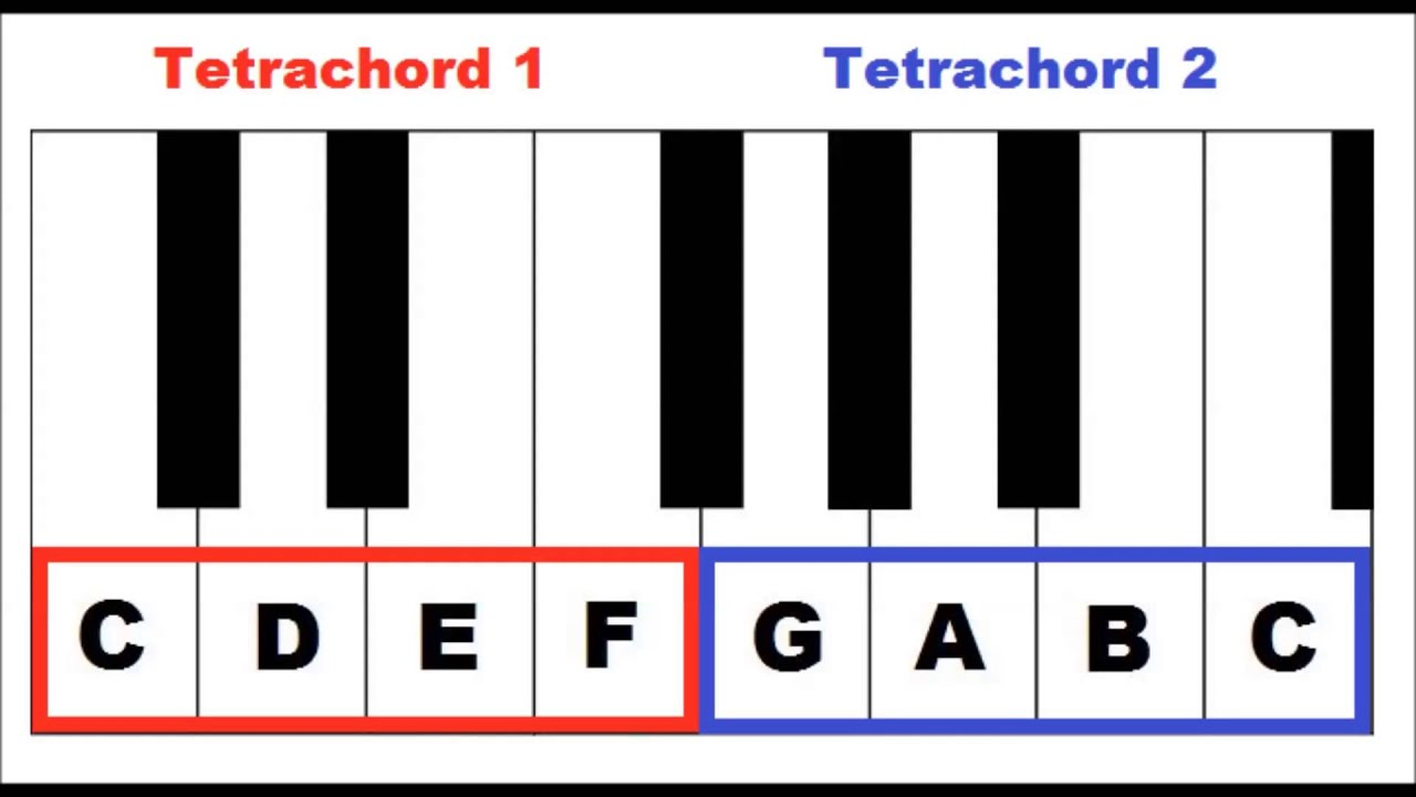 Piano lesson tetrachords in the keys of c major and d major youtube piano lesson tetrachords in the keys of c major and d major hexwebz Images