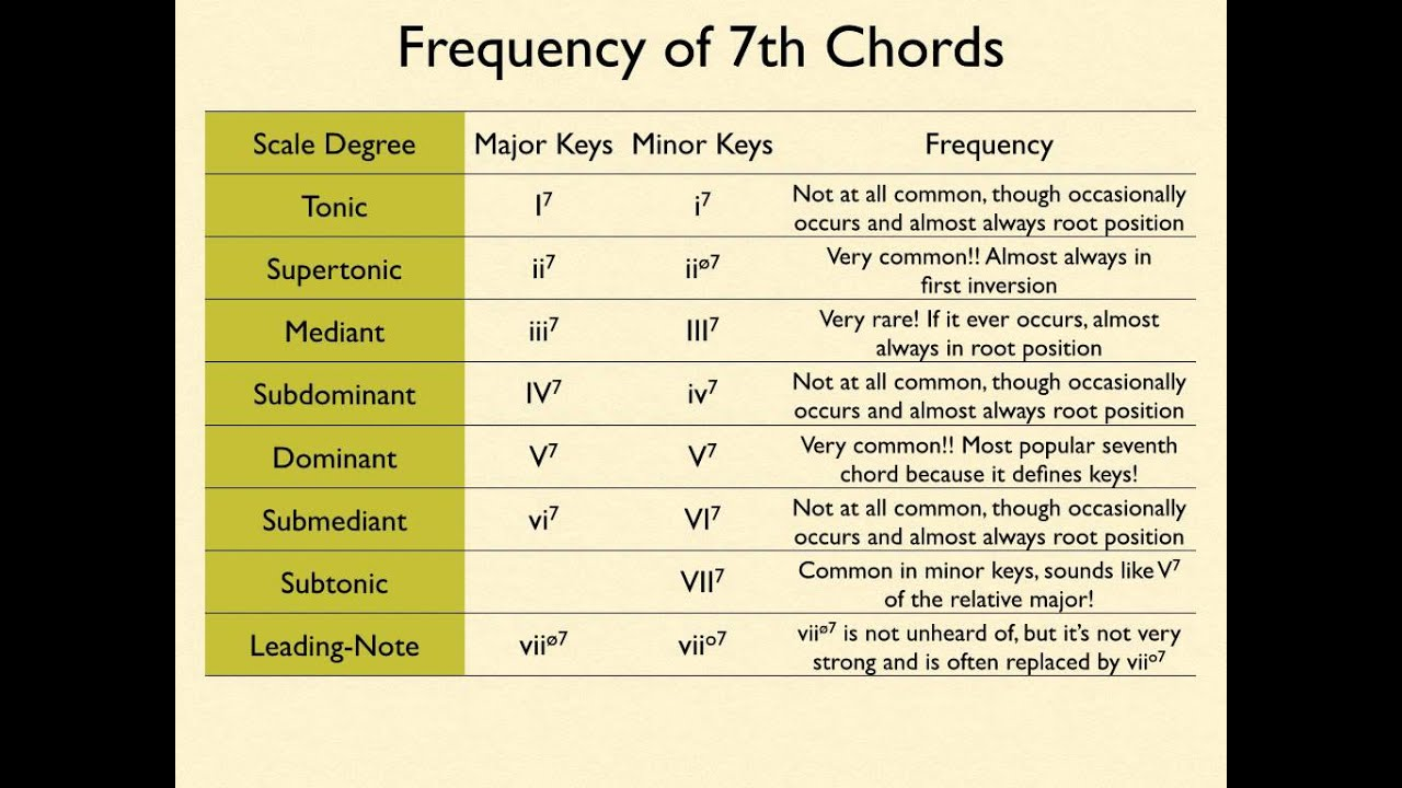 Image Result For Music Theory Roman Numeralysis Worksheet