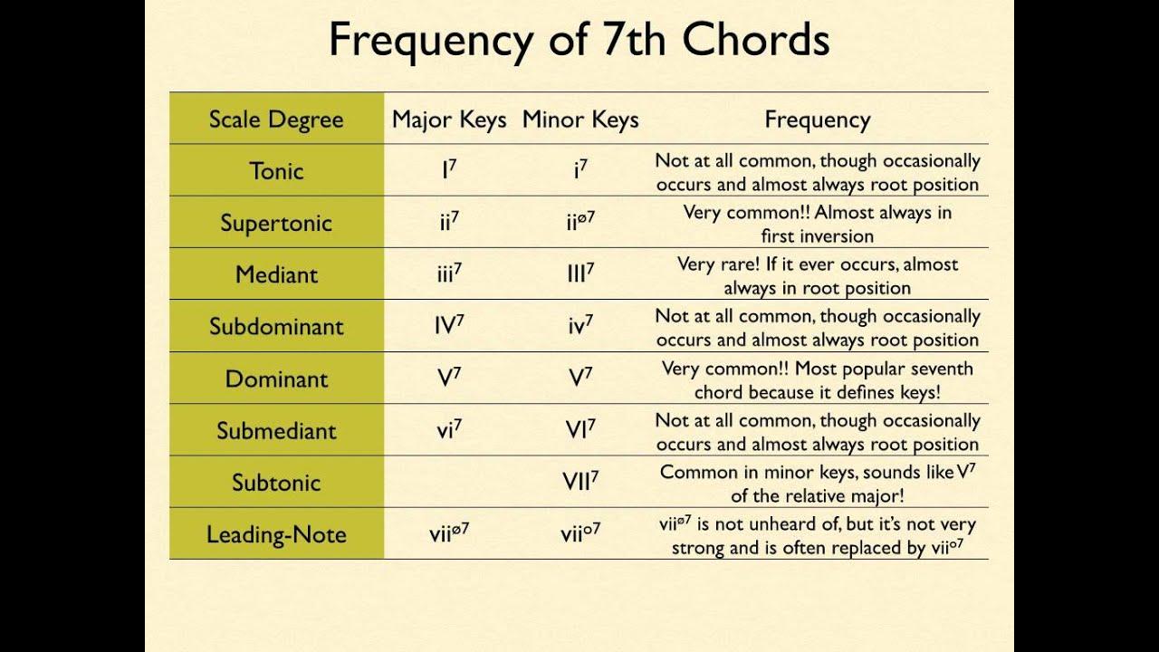 theory music bass triads inversions figured advanced