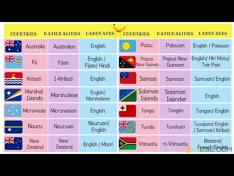 COUNTRIES, NATIONALITIES and LANGUAGES   Countries of the World for Kids