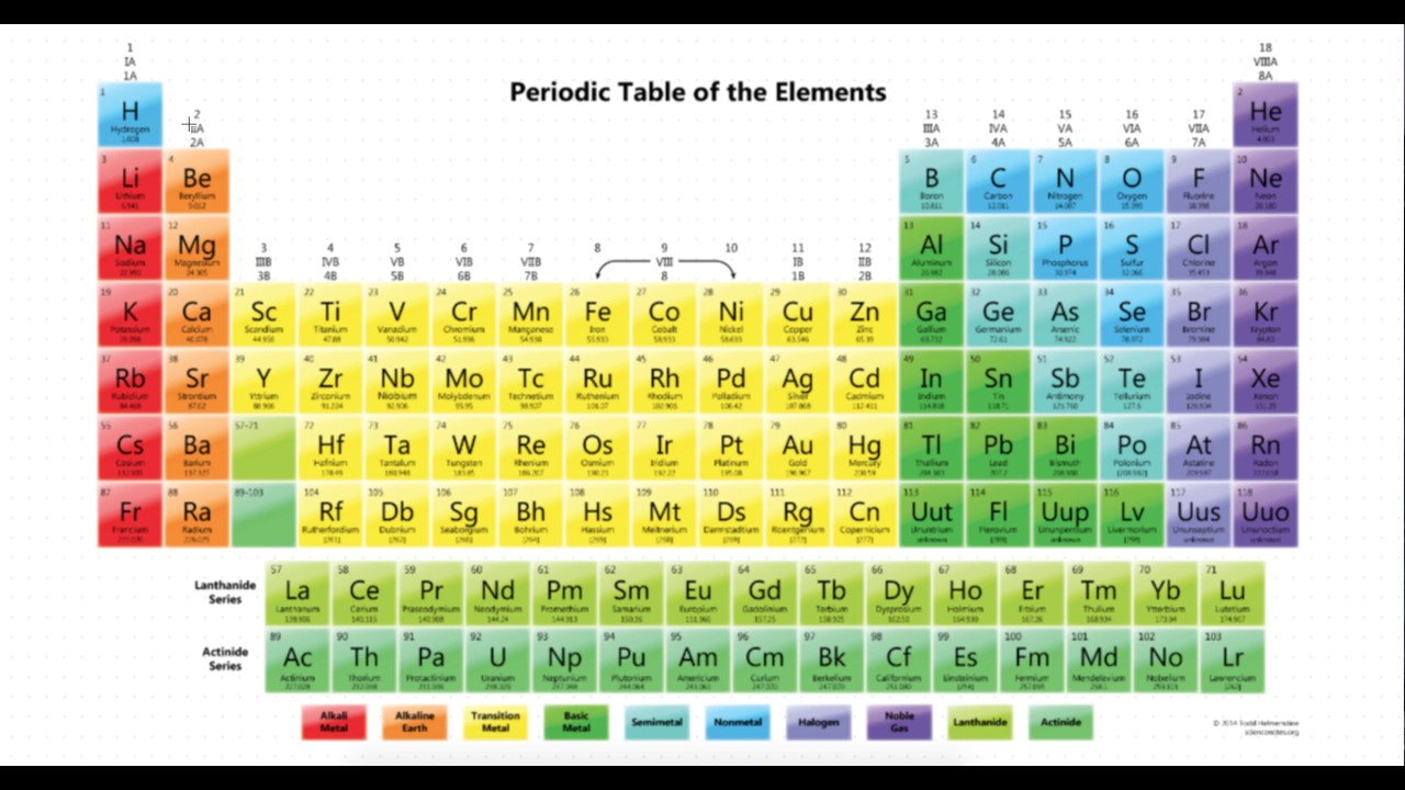 Chapter 4 periodic table of elements part 1 youtube chapter 4 periodic table of elements part 1 urtaz Gallery