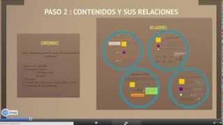 """Nociones básicas del """"Modelamiento Matemático"""""""