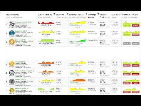 Akcijų, kurios prekiauja pasirinkimo sandoriais kas savaitę