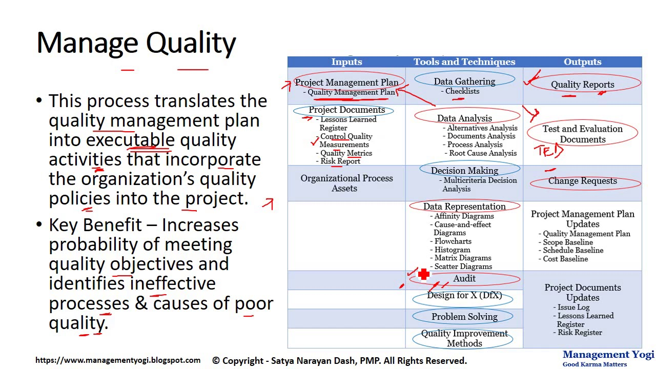 hight resolution of management yogi pmp live lessons 9 29 manage quality process quality management