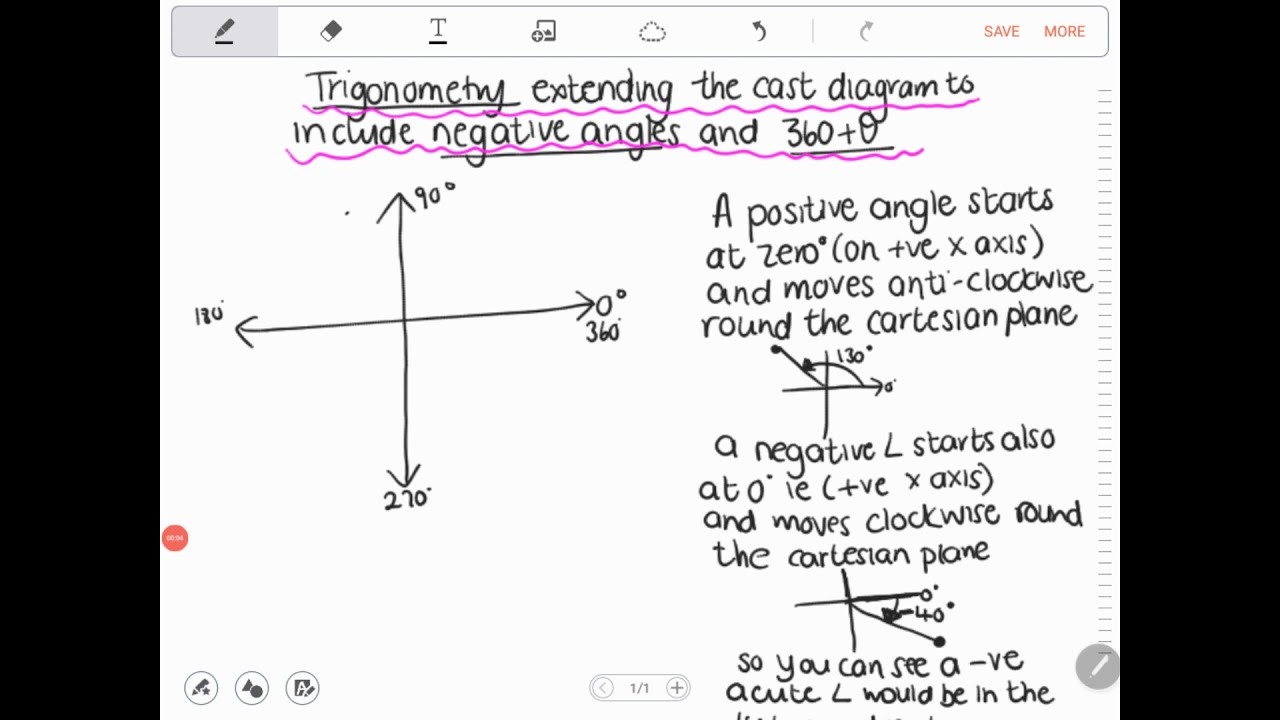 Trigonometry Extending The Cast Diagram To Include Negative Acute Angles And  360 X