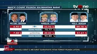 Pemilihan gubernur kalbar 27-juni-2018,Hasil sementara dari dua lembaga survei