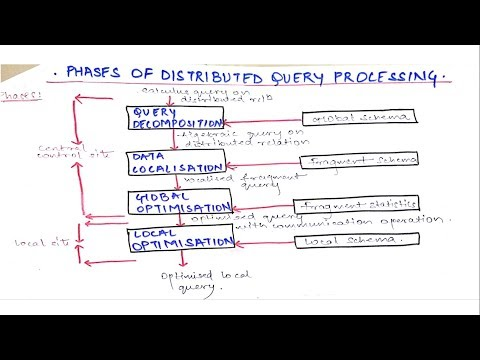 Phases of Distributed Query Processing in DDB | Distributed Database Tutorials