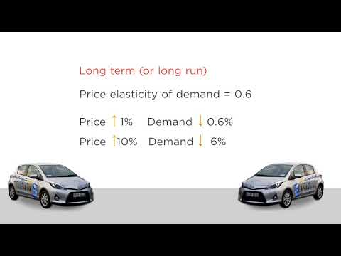 Lecture 7 Application - Price Elasticity and Demand for Gasoline