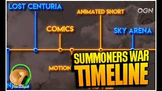 SUMMONERS WAR LORE & GAMES TIMELINE