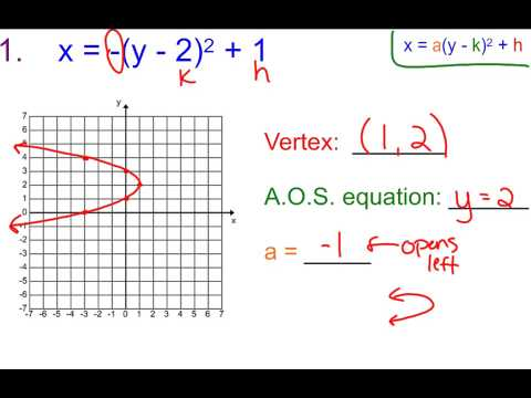 6 9a Graphing Sideways Parabolas Youtube