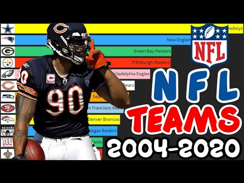 [OC] Evolution of the Most Popular NFL Teams In The World [2004 - 2020] (this video took me a long time to make, so please give me some feedback <3 )