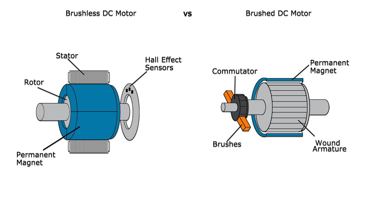 Advantages and disadvantages of brushed and brushless for Ac and dc motor