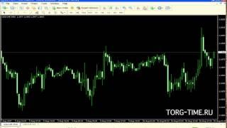 1.5 Выбор таймфрейма для анализа валют