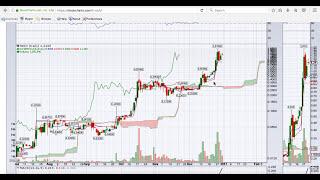Pot Stocks & How to Swing Trade Using Ichimoku