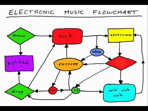 Electronic Music Flowchart