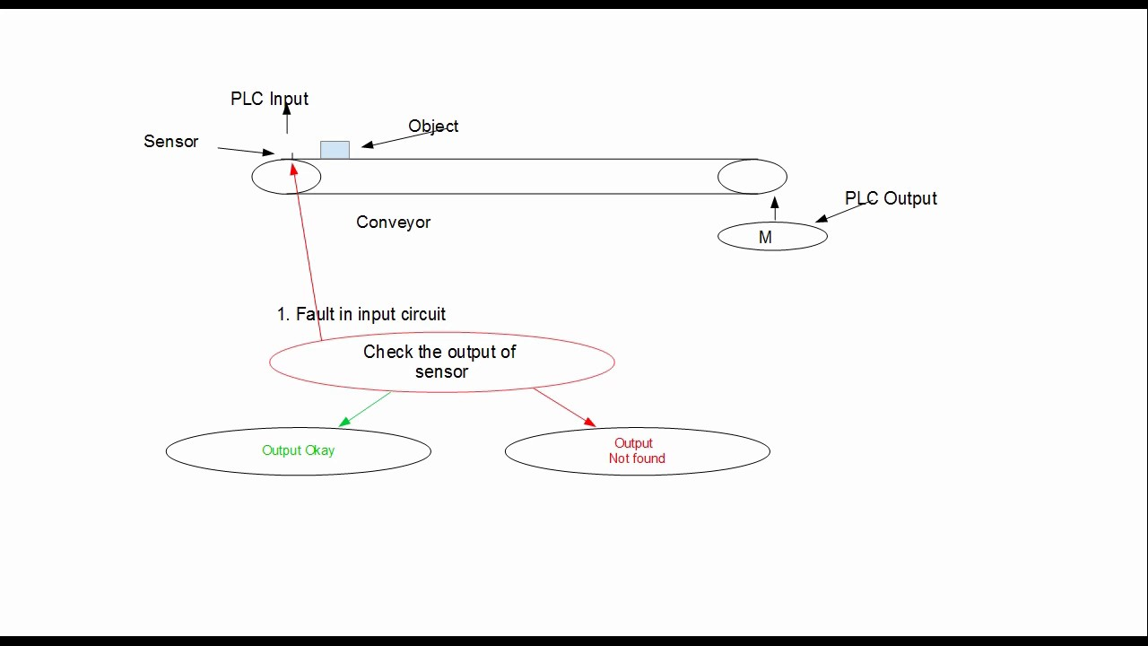 Fault Finding Techniquesplc Controlled Process Lesson 1hindi Motor Control Circuit Plc Input Output