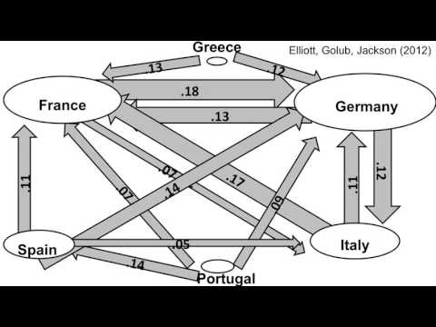 Social and Economic Networks - Overview
