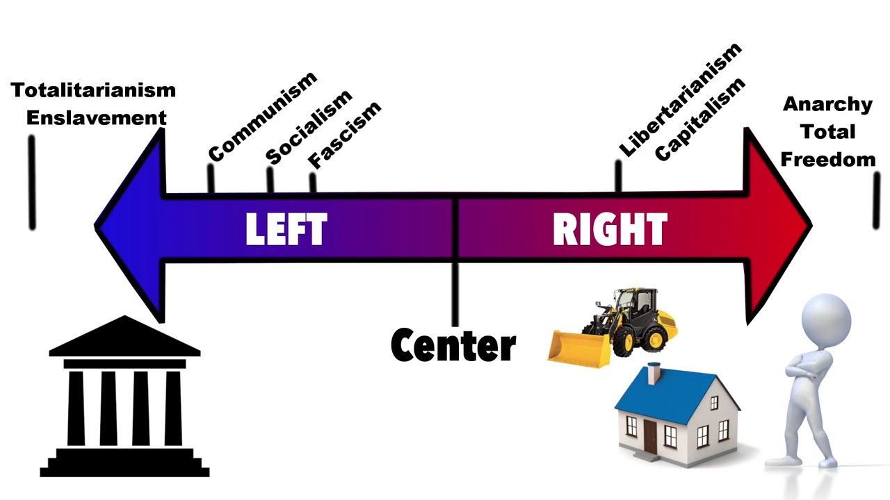 political ideology left wing right wing explained socialism fascism libertarianism capitalism [ 1280 x 720 Pixel ]