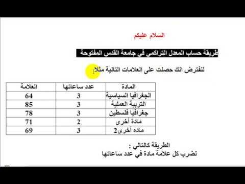 طريقة حساب المعدل التراكمي لطلاب جامعة القدس المفتوحة Youtube