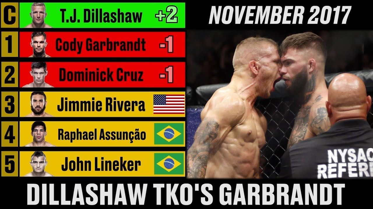 ufc-men-s-bantamweight-rankings-a-complete-history