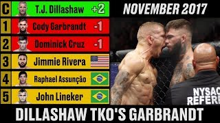UFC Men's Bantamweight Rankings - A Complete History