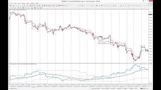 Обзор инструментов рынка Форекс | Работа с осциллятором баланса